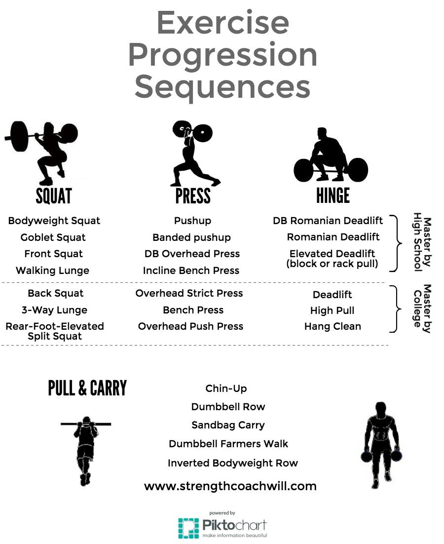exercise progression