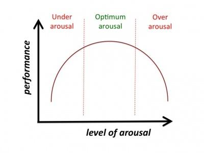 arousal_pic